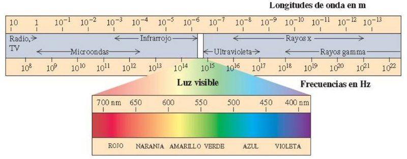 espectro electromagnetico de la luz