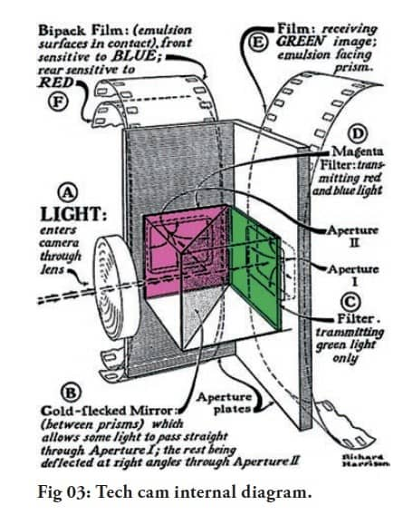 tech cam internal diagram